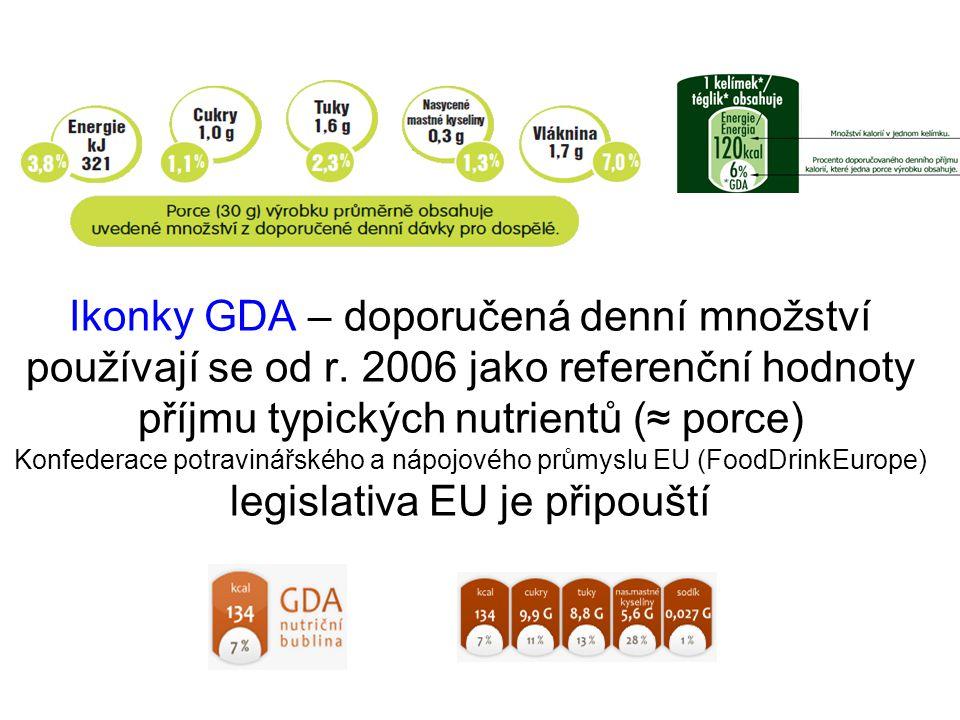 Ikonky GDA – doporučená denní množství používají se od r