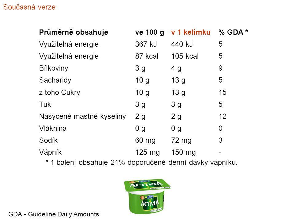 Nasycené mastné kyseliny 2 g 12 Vláknina 0 g Sodík 60 mg 72 mg 3
