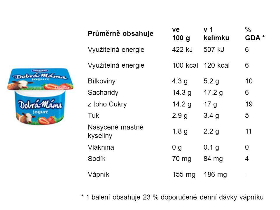 Průměrně obsahuje ve 100 g. v 1 kelímku. % GDA * Využitelná energie. 422 kJ. 507 kJ. 6. 100 kcal.