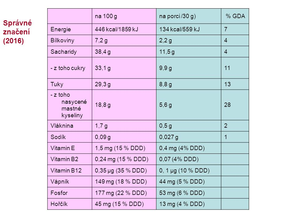 Správné značení (2016) na 100 g na porci /30 g) % GDA Energie