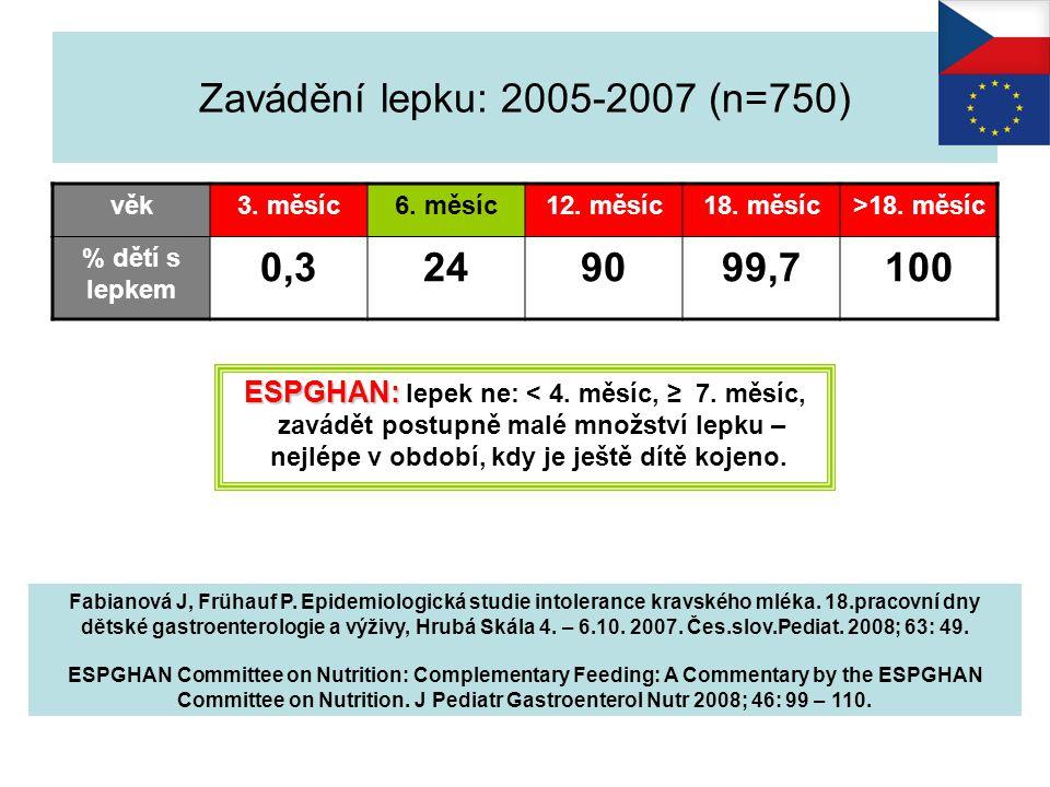 Zavádění lepku: 2005-2007 (n=750) věk. 3. měsíc. 6. měsíc. 12. měsíc. 18. měsíc. >18. měsíc. % dětí s lepkem.