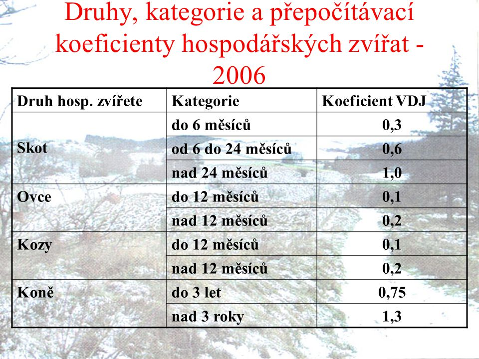Druhy, kategorie a přepočítávací koeficienty hospodářských zvířat - 2006