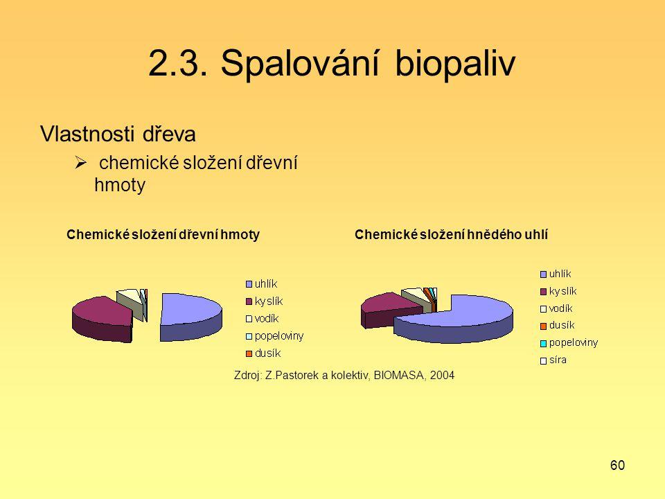 2.3. Spalování biopaliv Vlastnosti dřeva chemické složení dřevní hmoty
