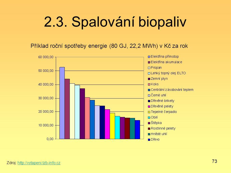 2.3. Spalování biopaliv Příklad roční spotřeby energie (80 GJ, 22,2 MWh) v Kč za rok.