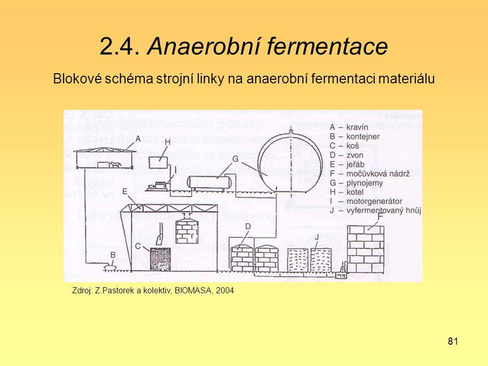 Blokové schéma strojní linky na anaerobní fermentaci materiálu
