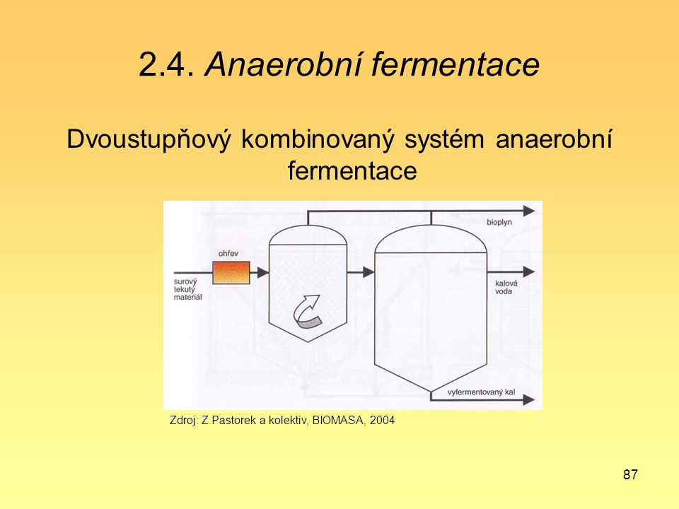 Dvoustupňový kombinovaný systém anaerobní fermentace