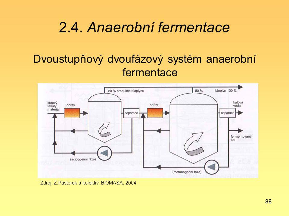 Dvoustupňový dvoufázový systém anaerobní fermentace