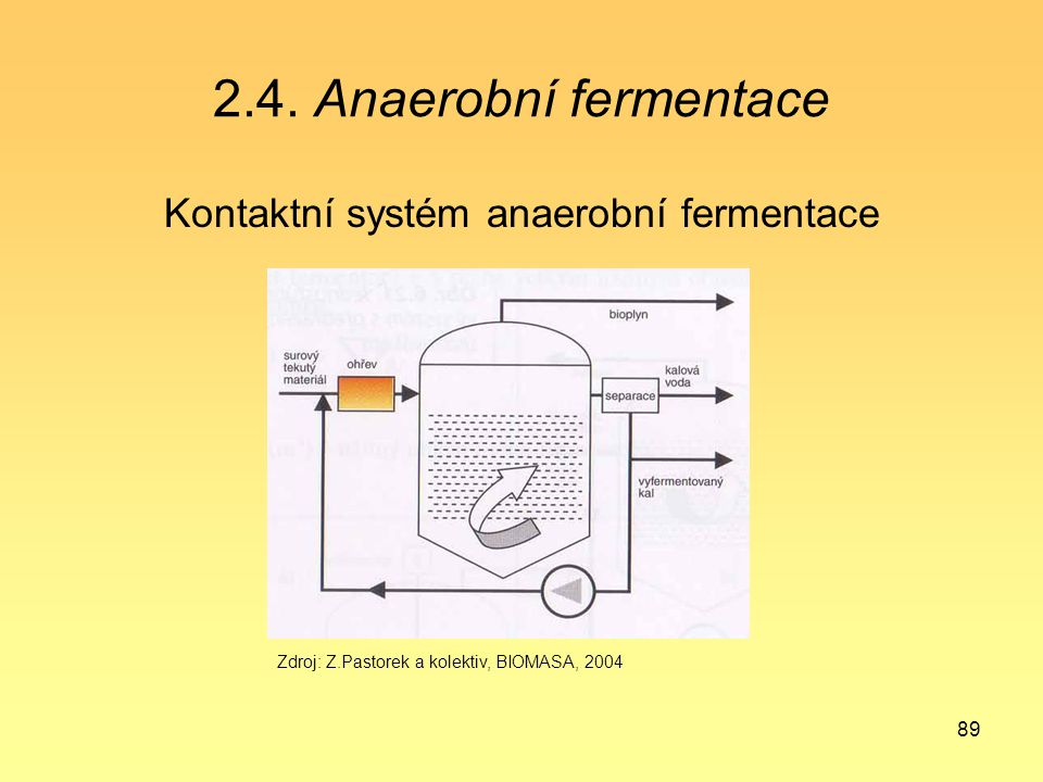 Kontaktní systém anaerobní fermentace