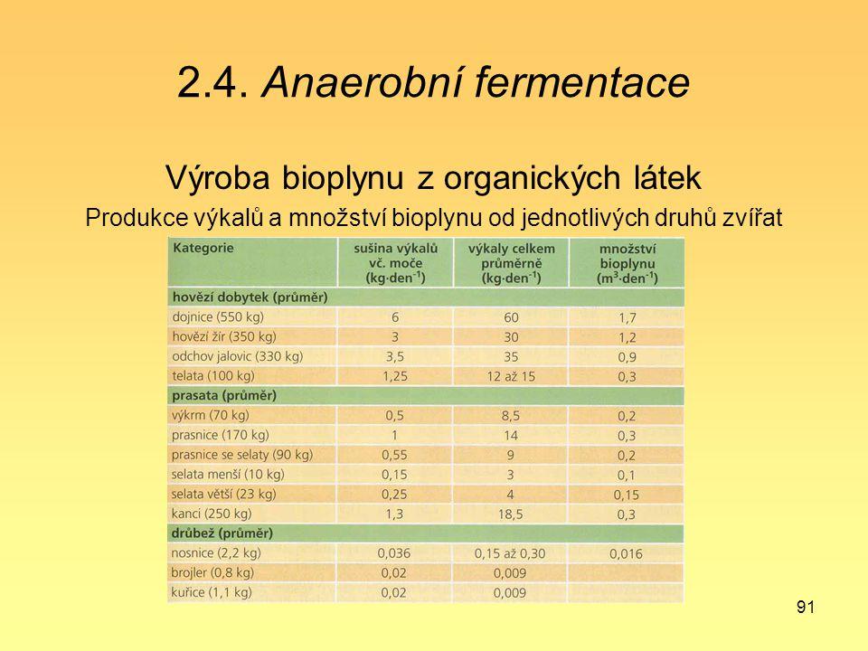 2.4. Anaerobní fermentace Výroba bioplynu z organických látek