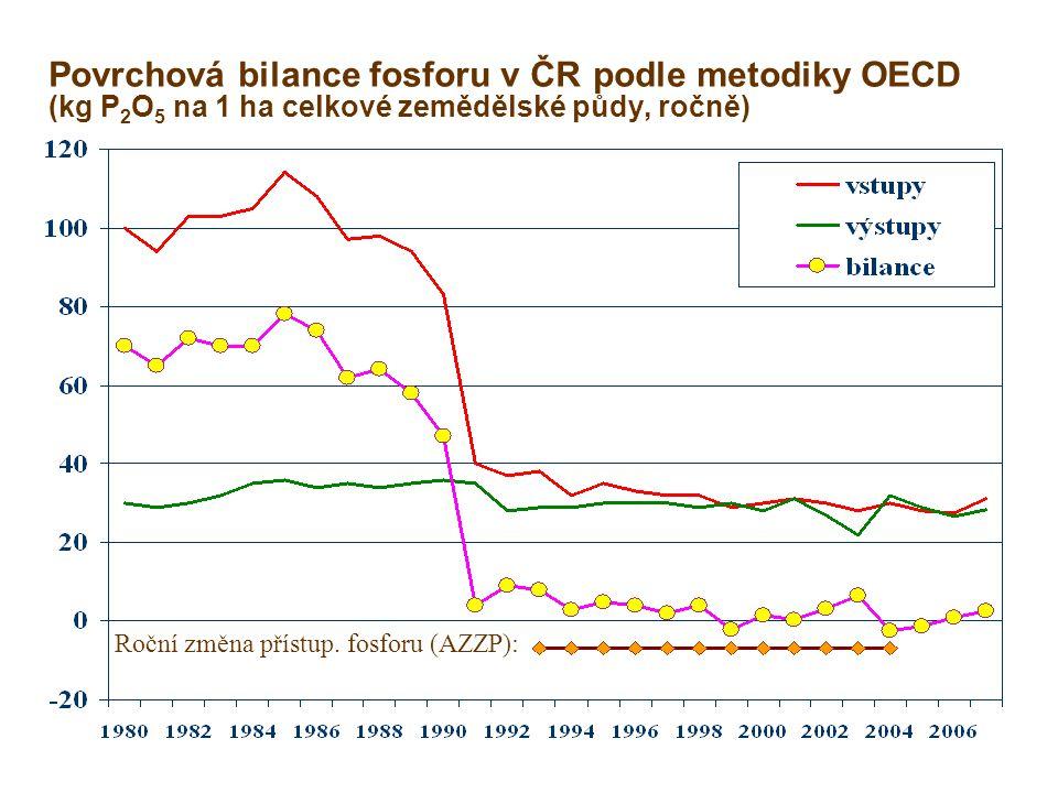 Povrchová bilance fosforu v ČR podle metodiky OECD (kg P2O5 na 1 ha celkové zemědělské půdy, ročně)