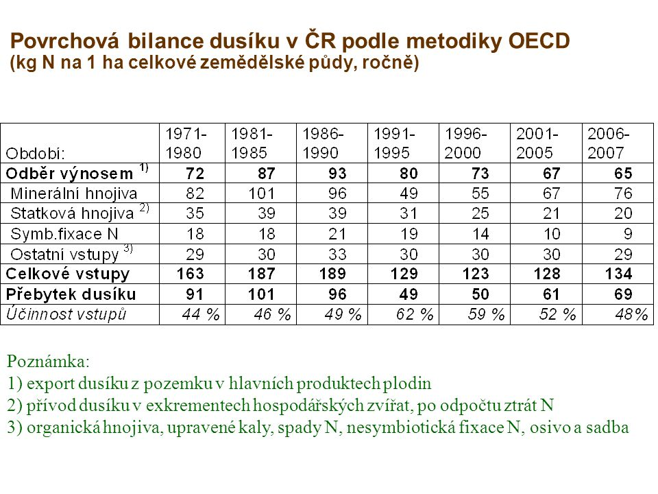 Povrchová bilance dusíku v ČR podle metodiky OECD (kg N na 1 ha celkové zemědělské půdy, ročně)