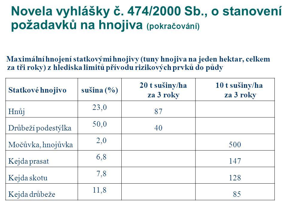 Novela vyhlášky č. 474/2000 Sb., o stanovení požadavků na hnojiva (pokračování)
