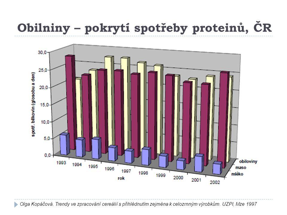 Obilniny – pokrytí spotřeby proteinů, ČR