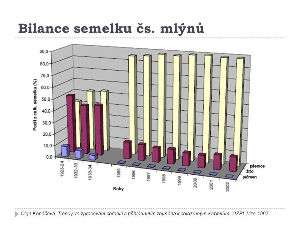 Bilance semelku čs. mlýnů