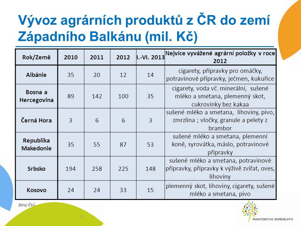 Vývoz agrárních produktů z ČR do zemí Západního Balkánu (mil. Kč)