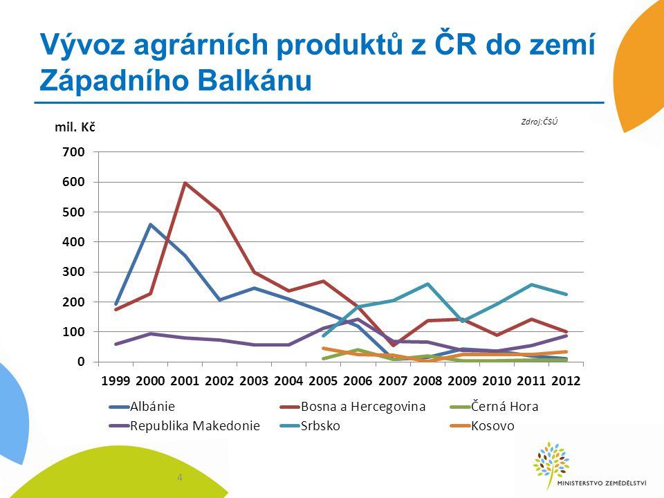 Vývoz agrárních produktů z ČR do zemí Západního Balkánu