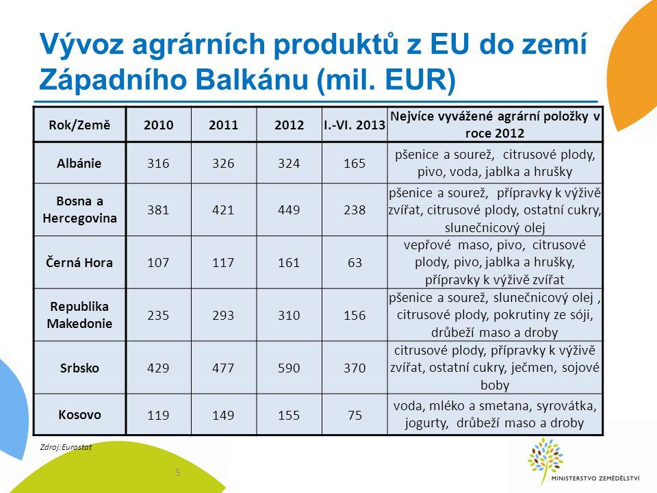 Vývoz agrárních produktů z EU do zemí Západního Balkánu (mil. EUR)