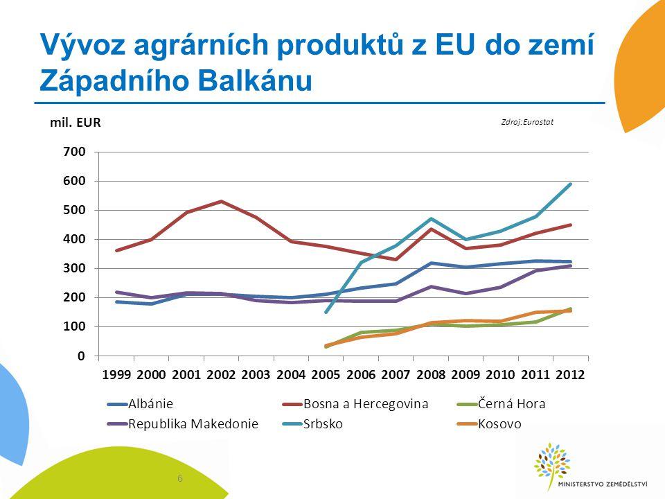 Vývoz agrárních produktů z EU do zemí Západního Balkánu