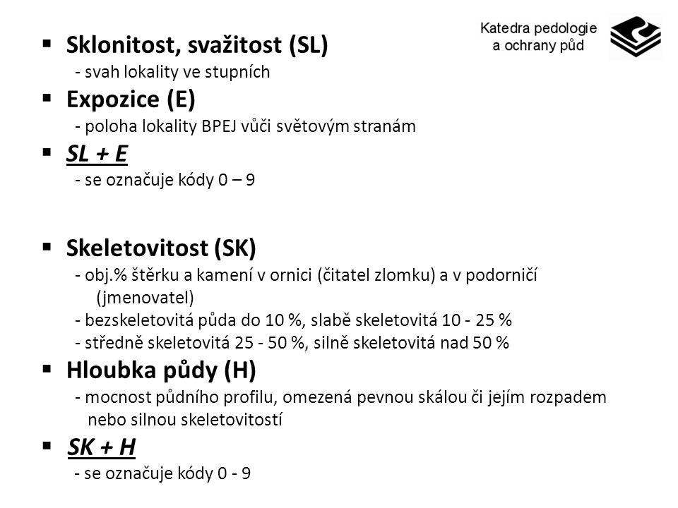 Sklonitost, svažitost (SL) Expozice (E) SL + E