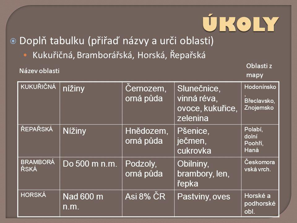 ÚKOLY Doplň tabulku (přiřaď názvy a urči oblasti)