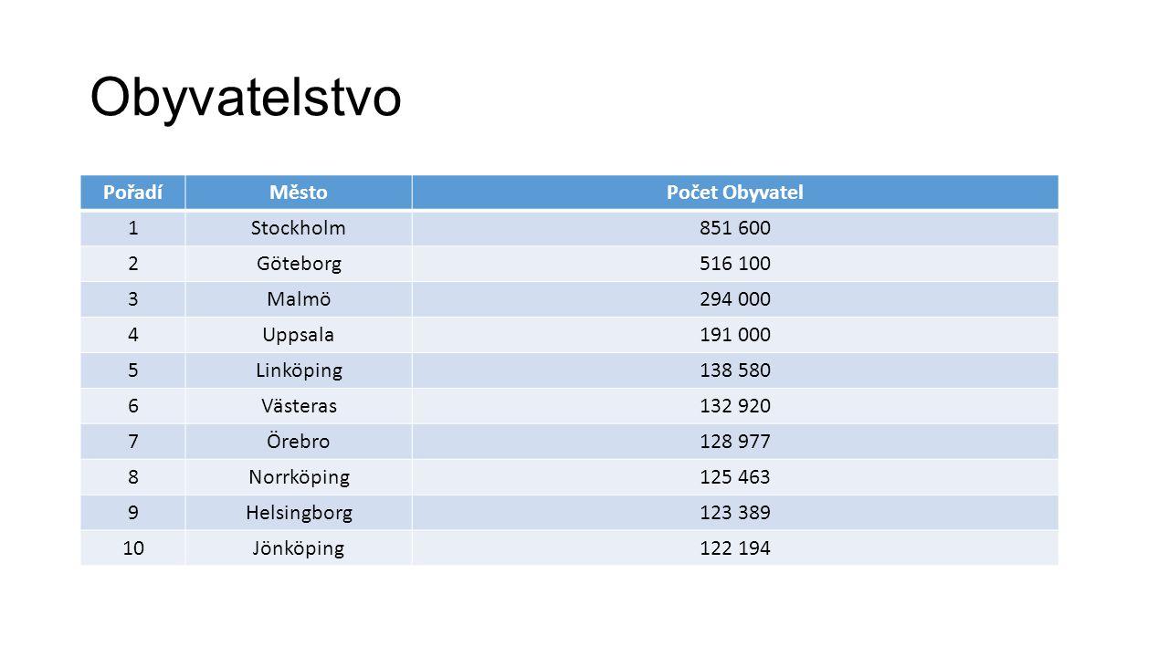 Obyvatelstvo Pořadí Město Počet Obyvatel 1 Stockholm 851 600 2
