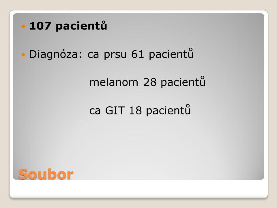 Soubor 107 pacientů Diagnóza: ca prsu 61 pacientů melanom 28 pacientů