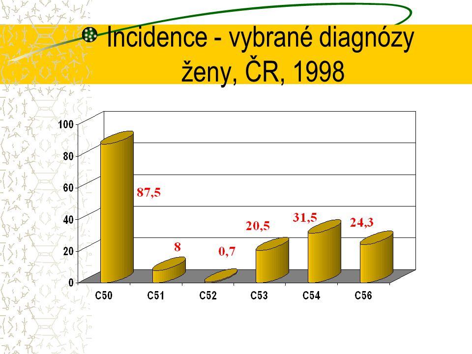 Incidence - vybrané diagnózy ženy, ČR, 1998