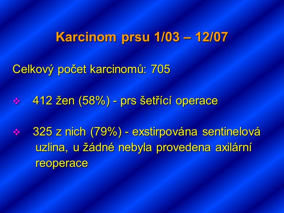 Karcinom prsu 1/03 – 12/07 Celkový počet karcinomů: 705