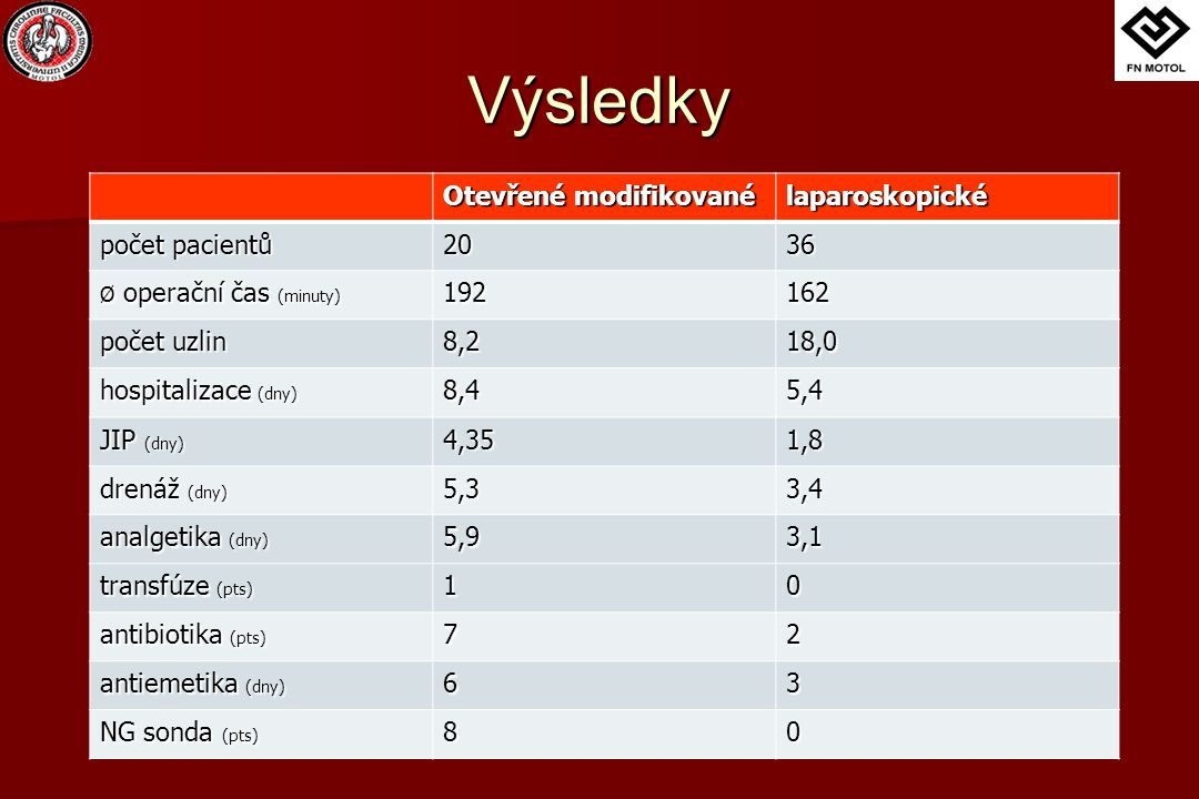 Výsledky Otevřené modifikované laparoskopické počet pacientů 20 36 192