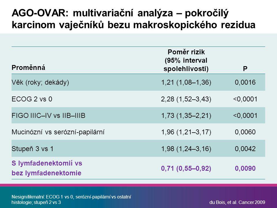 Poměr rizik (95% interval spolehlivosti)