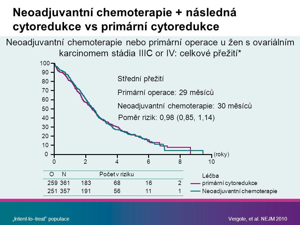 Neoadjuvantní chemoterapie + následná cytoredukce vs primární cytoredukce