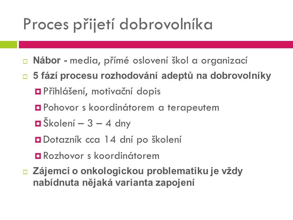 Proces přijetí dobrovolníka