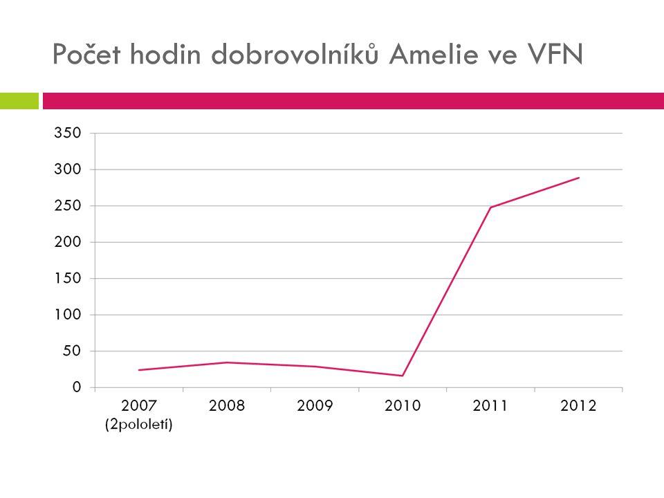 Počet hodin dobrovolníků Amelie ve VFN