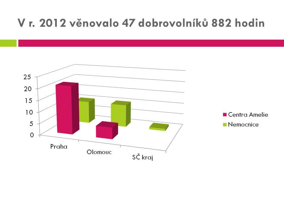V r. 2012 věnovalo 47 dobrovolníků 882 hodin
