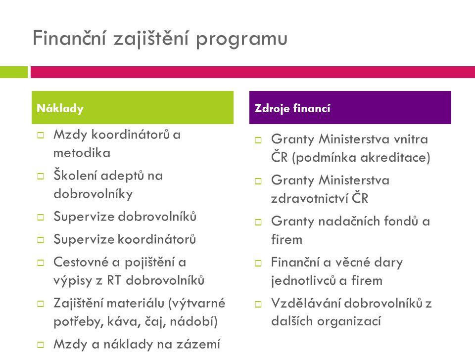 Finanční zajištění programu