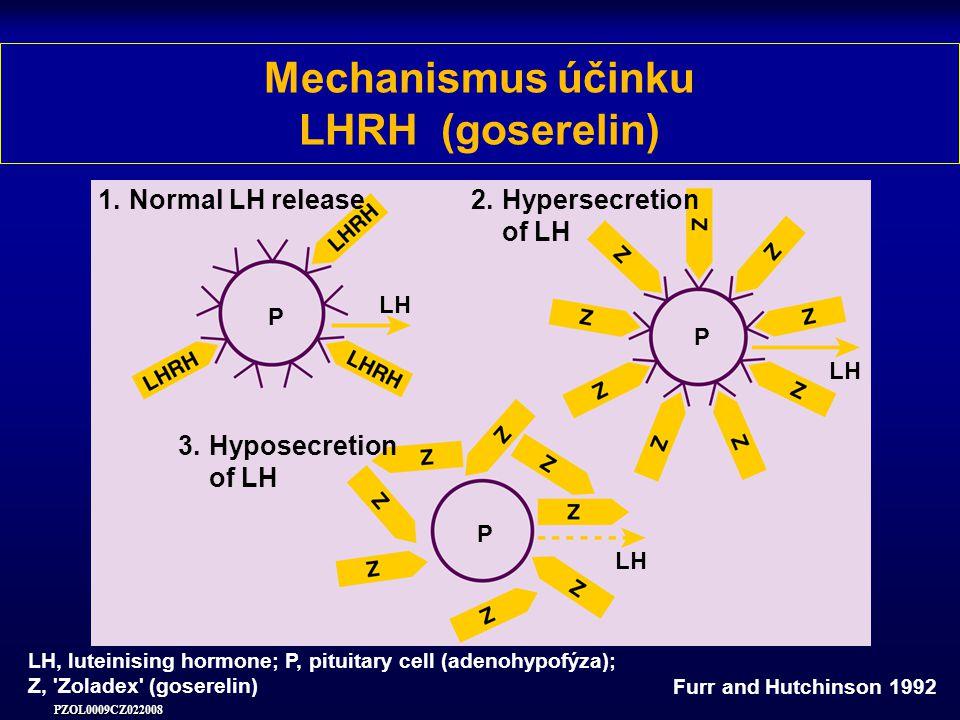Mechanismus účinku LHRH (goserelin)