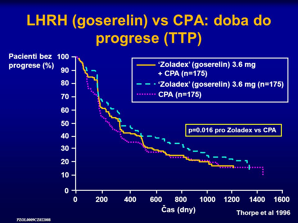LHRH (goserelin) vs CPA: doba do progrese (TTP)
