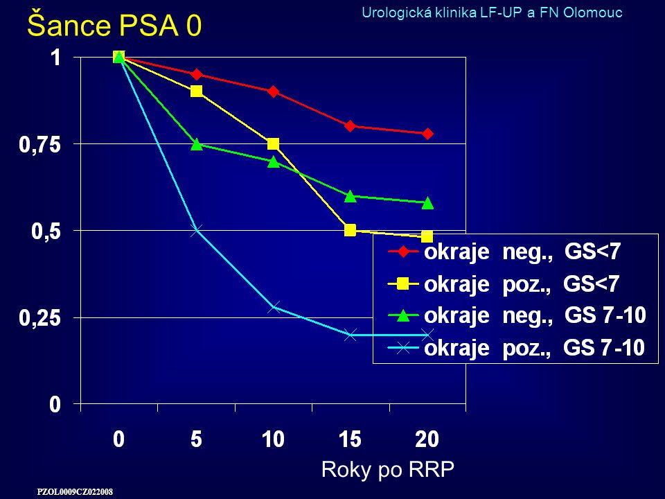 Šance PSA 0 Urologická klinika LF-UP a FN Olomouc Roky po RRP