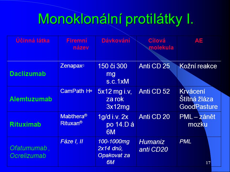 Monoklonální protiIátky I.