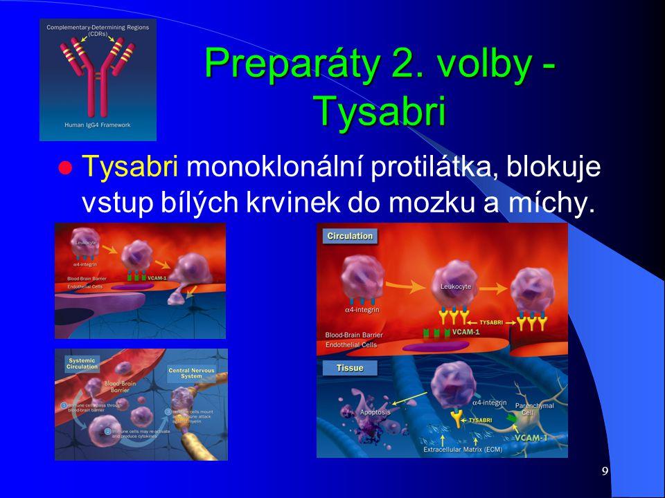 Preparáty 2. volby - Tysabri
