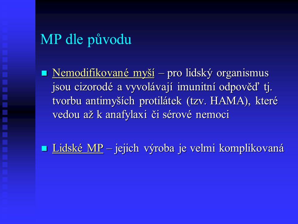 MP dle původu