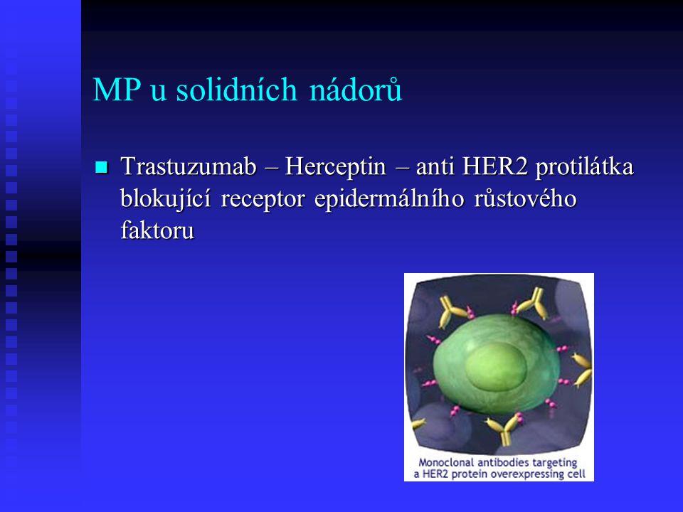 MP u solidních nádorů Trastuzumab – Herceptin – anti HER2 protilátka blokující receptor epidermálního růstového faktoru.