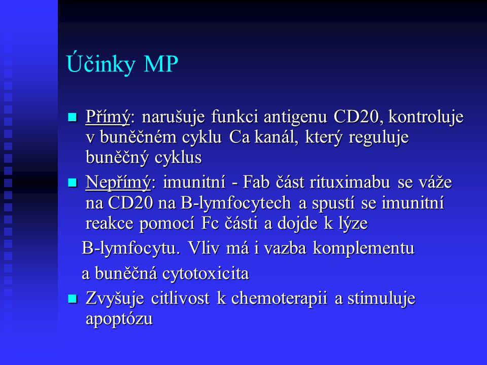 Účinky MP Přímý: narušuje funkci antigenu CD20, kontroluje v buněčném cyklu Ca kanál, který reguluje buněčný cyklus.