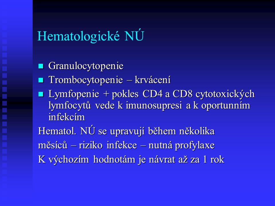 Hematologické NÚ Granulocytopenie Trombocytopenie – krvácení