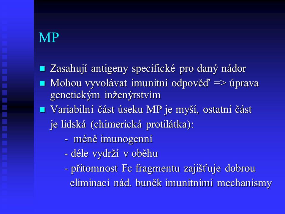 MP Zasahují antigeny specifické pro daný nádor