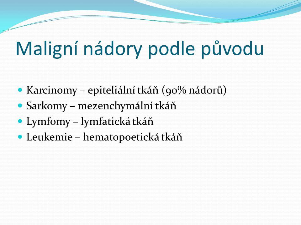 Maligní nádory podle původu