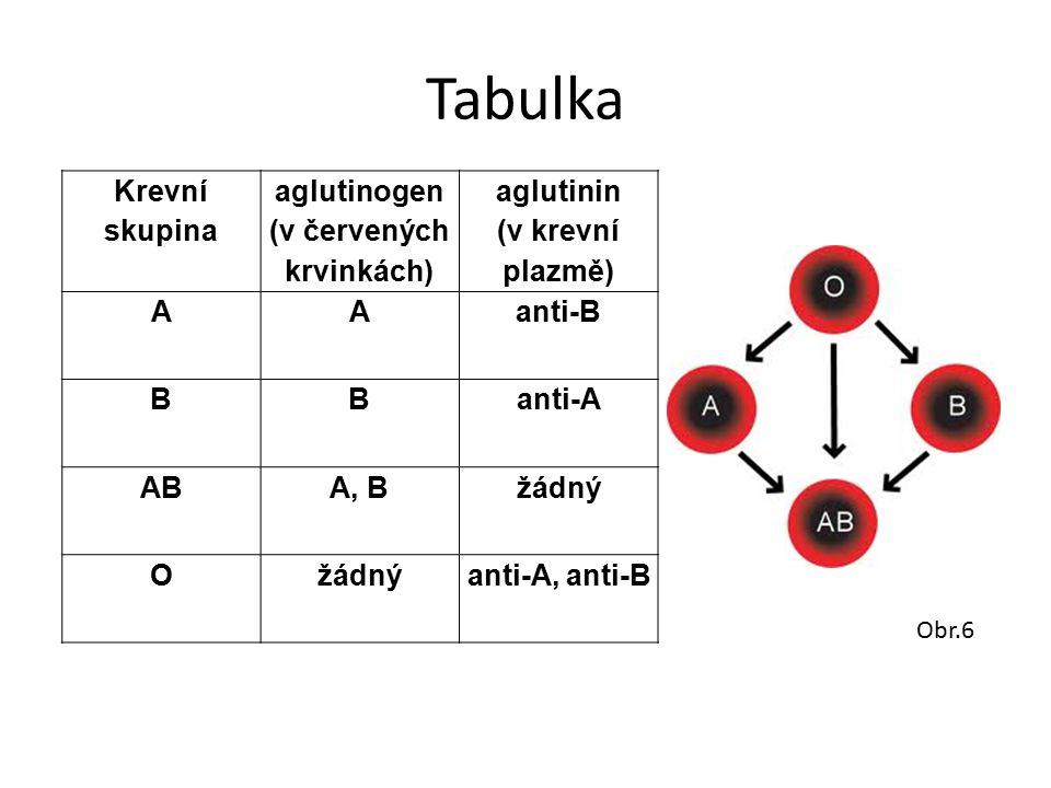 (v červených krvinkách)