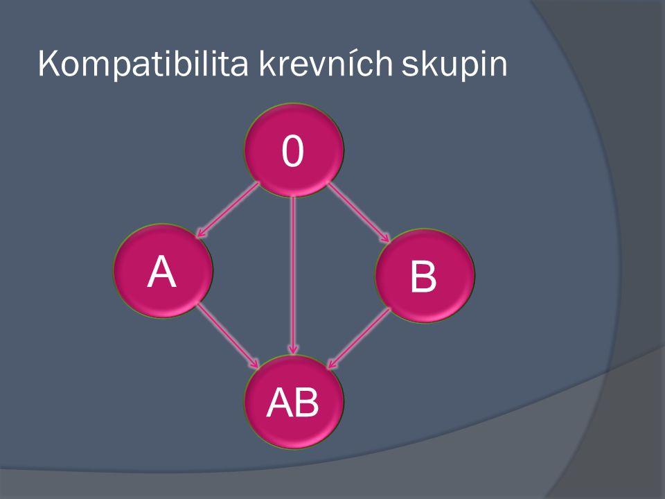 Kompatibilita krevních skupin