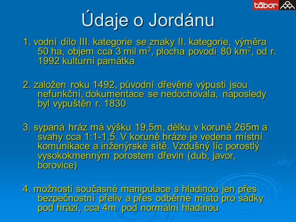 Údaje o Jordánu