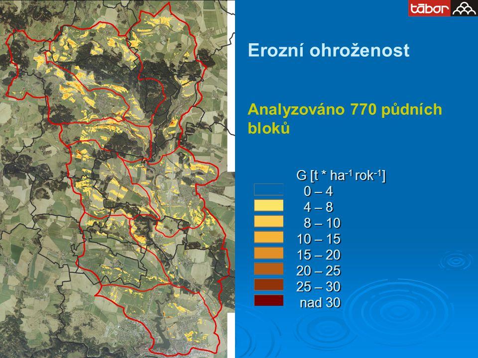 Erozní ohroženost Analyzováno 770 půdních bloků